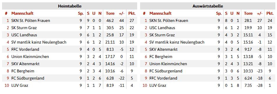 Auswärtstabelle Bundesliga